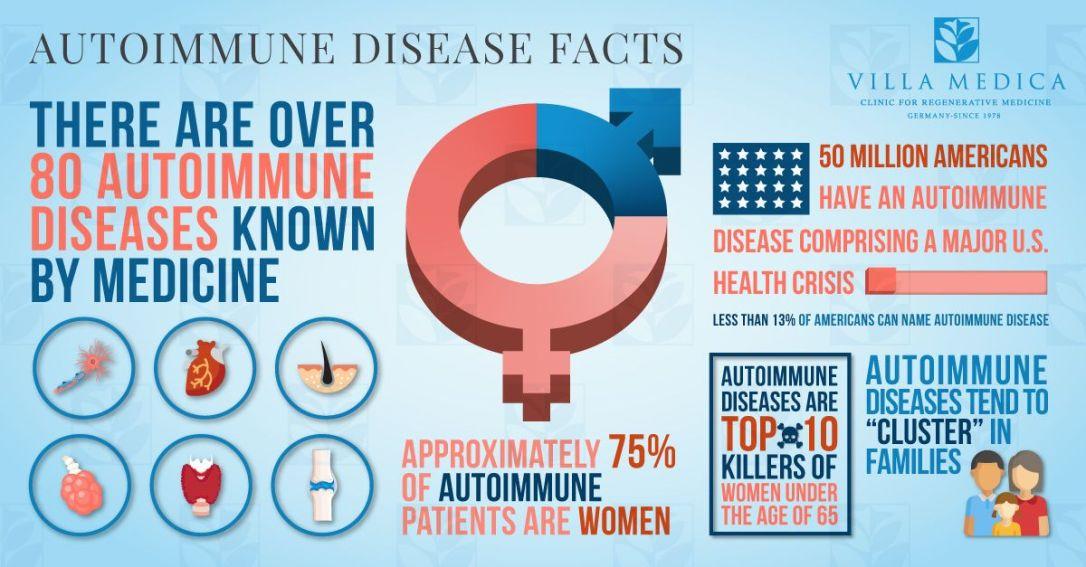 villa-medica-autoimmune-disease-facts-infographic-compressor